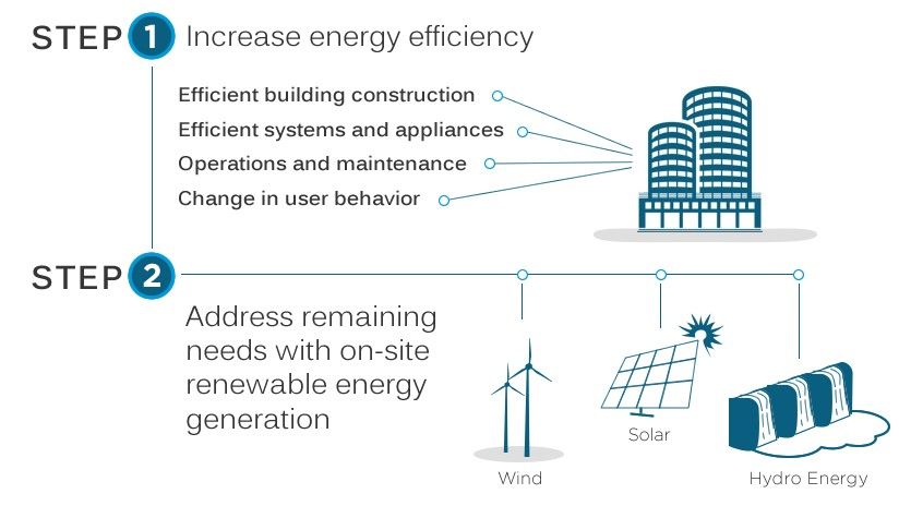 zero-energy_building